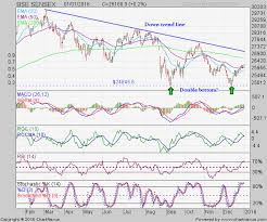 Nifty Charts And Patterns Stock Market Charts India Mutual Funds Investment Bse