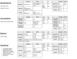 Comprehensive Rules For Noun Case Endings Ukrainian