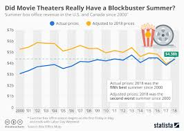 Movie Box Office Charts Chart Did Movie Theaters Really Have A Blockbuster Summer