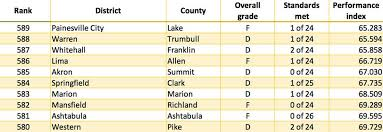 Every Ohio School District Ranked From 1 To 608 With Solon