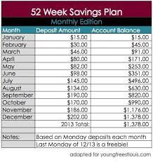 Chart For Monthly Deposits 52 Week Savings 52 Week Saving