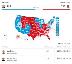 ผลการเลือกตั้งประธานาธิบดีสหรัฐ 2020 ประจำวันที่ 6 พ.ย. 2563