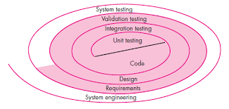 Software Testing Strategies Part 1 Viblo