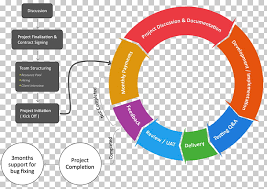 Process Flow Chart Generator Process Flow Diagram Software Development Process Iteration