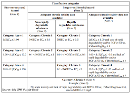 Ghs Classification Criteria In A Single Page