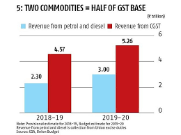 Governments Fuel Tax Earning Explained In Charts Rediff