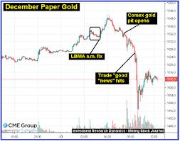 Silverseek Com Qoutes Charts Silverseek Com Qoutes Charts Shanghai Gold Exchange Investment Research Dynamics
