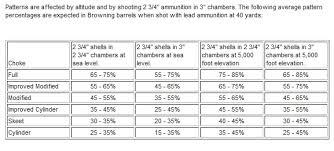Remington 870 Choke Tube Chart Choke Tube Notches Chart Www Bedowntowndaytona Com