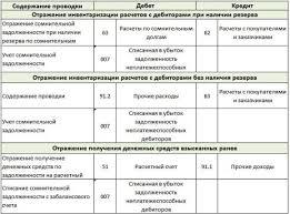 Списание дебиторской задолженности в бухгалтерском и налоговом учете Списание дебиторской задолжности