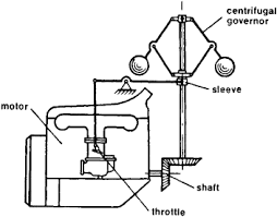 Automatic Control Automatic Control Article About Automatic Control By The