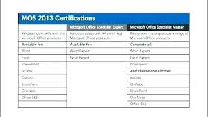 Microsoft Word Certification Cute Certified Resume Sample On