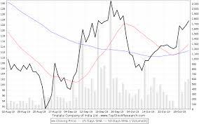 Tinplate Company Of India Stock Analysis Share Price