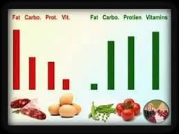 Vegetable Comparison Chart Veg N Non Veg Comparison Chart Youtube