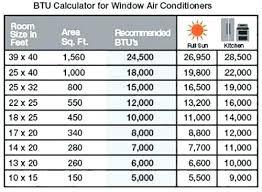 Air Conditioner Btu Feriaespiritualmente Com