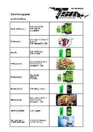Muskelaufbau und Fettabbau, garantie: Ein simples 7-Schritt-System
