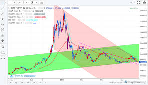 Cyber Currency Charts Bithumb Review Forexbrokers Com