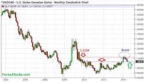 Cad Vs Usd Chart Usd Cad 14 Years Price Action In A Nutshell Is A Near
