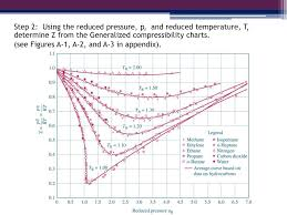 Ppt Egr 334 Thermodynamics Chapter 3 Section 11