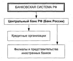 Реферат Банковская система РФ основы функционирования и проблемы  Структура банковской системы