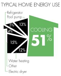 AC energy saving tips