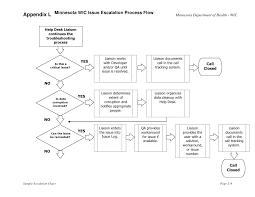 Wic Rfp Appendix L Sample Escalation Chart Mn Wic Issues