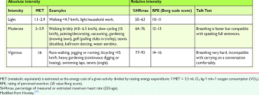 Metabolic Equivalent Chart Classification Of Physical Activity Intensity And Examples