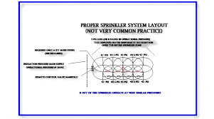 Garden Sprinkler System Design Cool IRRIGATION INSTALLATION CONTRACTOR 48 4848