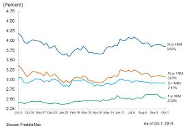 Freddie Mac 30 Year Mortgage Rate Chart Current Mortgage Rates Roundup For October 1 2015