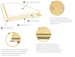 because it s made in layers engineered wood flooring has good ility and this means it s not as e to shrinking or warping with changes in