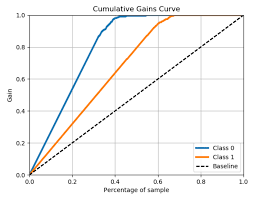 Plot Only Class 1 Vs Baseline In Lift Curve And Cumulative