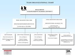 Ppt Team Organizational Chart Powerpoint Presentation