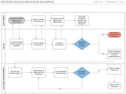 Define Process Flow Chart 4 Steps To Build A Sales Process Flowchart And Boost Revenue