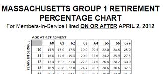 Massachusetts Group 2 Retirement Chart Media Tweets By Ma State Retirement Massstateret Twitter