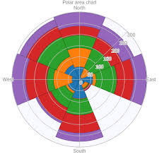 Polar Area Chart Area Made By Abysmon Plotly