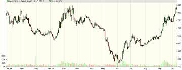 Stock Trade Charts Best Binary Option Brokers