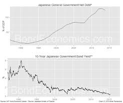 Bond Economics Higher Debt To Gdp Ratio And Lower Bond