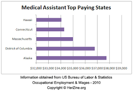 Ob Gyn Medical Assistant Salary 10 Salary For Administrative Assistant Proposal Agenda