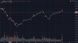 Top 4 Best Free Stock Charts For 2019 Warrior Trading