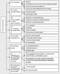Дипломная работа Управление оборотным капиталом ru Оборотный капитал можно классифицировать по группам признаков рис 2