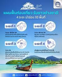 เพิ่มเติม) ศบศ.เห็นชอบหลักการ Phuket Sandbox,