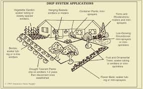 Small Picture Drip Irrigation Design Efficient Use of a Valuable Resource