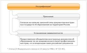 Нострификация или как признать иностранный документ об  Как и куда подать иностранные документы об образовании для нострификации