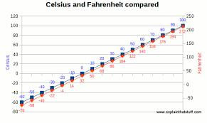 Fahrenheit To Celsius Chart 71 Unbiased Celsius To Ferinheight Chart