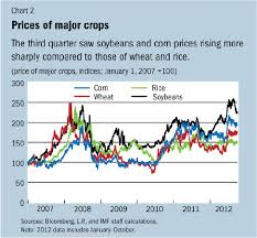 Agricultural Commodity Prices Chart Imf Survey Commodity Prices Rebound On Supply Shortfalls