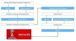 University Baseball Schedule Template Format 8 Team League