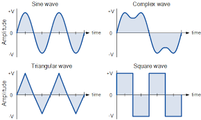 alternating current diagram. periodic ac waveform alternating current diagram