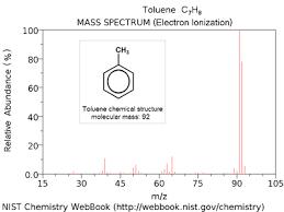 Mass Spectrum Wikipedia