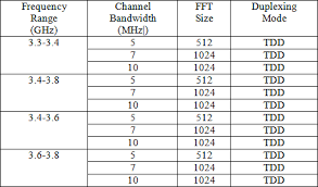 Wimax Frequency Band Chart Penetration Loss Of Walls And Data Rate Of Ieee802 16m Wimax