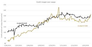 Corporate Bond Spreads Chart Hard Earned But Decent Returns 2016 Aud Corporate Bond