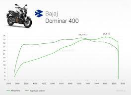 Xbhp Com The Global Indian Biking Community